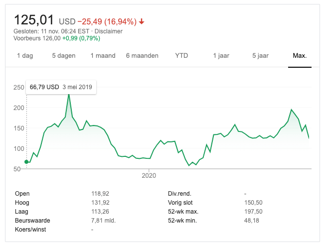Beyond Meat - all time stock